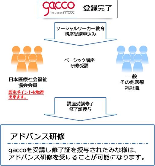gacco1